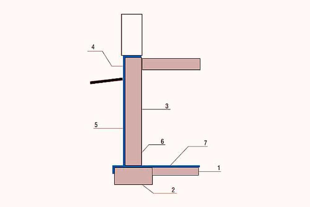 Гидроизоляция фундамента, гидроизоляция стен фундаментов, устройство гидроизоляции фундамента